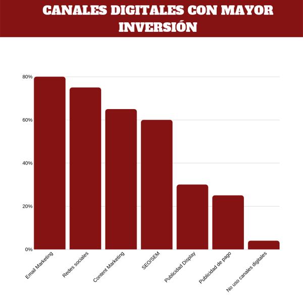 CANALES DIGITALES CON MAYOR INVERSIÓN