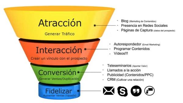 Embudo_de_ventas_online