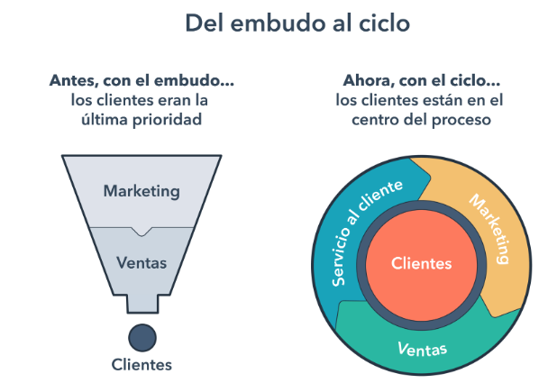 Flywheel y funnel de ventas