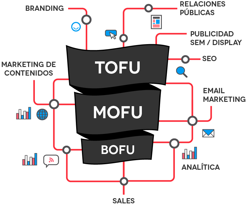 inbound marketing: tofu, mofu, bofu