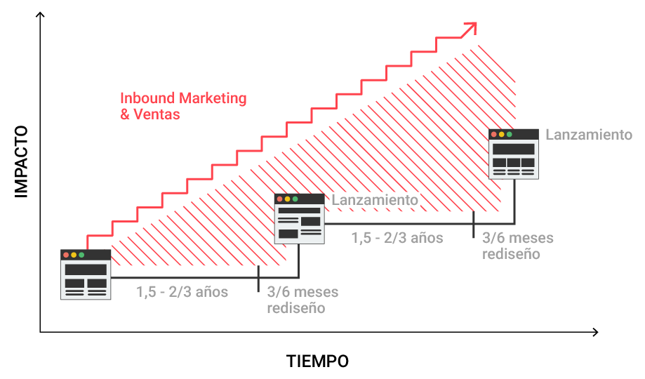 resultados Growth Driven Design - GDD
